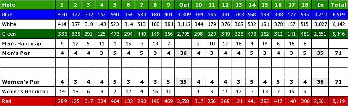 Atlantic National Golf Club-scorecard