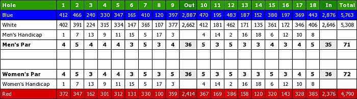 Forest Oaks Golf Club scorecard