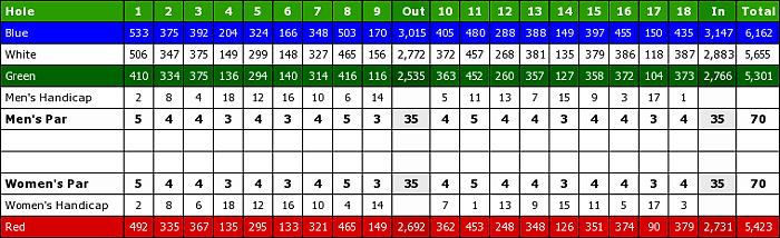 Lake Worth Golf Club-scorecard