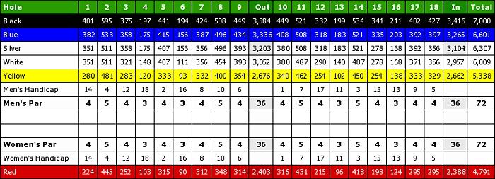 Madison Green Country Club-scorecard