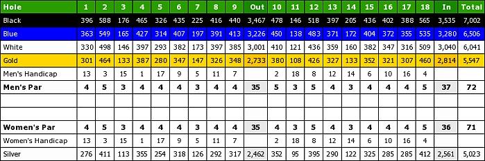 West Palm Beach Golf Course-scorecard